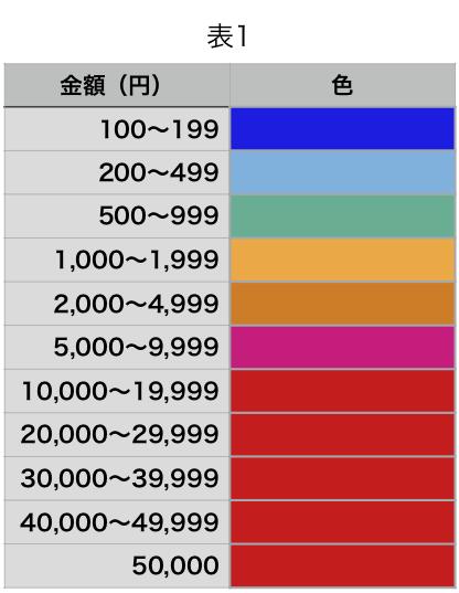 虹スパチャって金額はいくら?意味や定義も確認